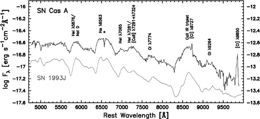 SN Cas A und SN 1993J im Vergleich.